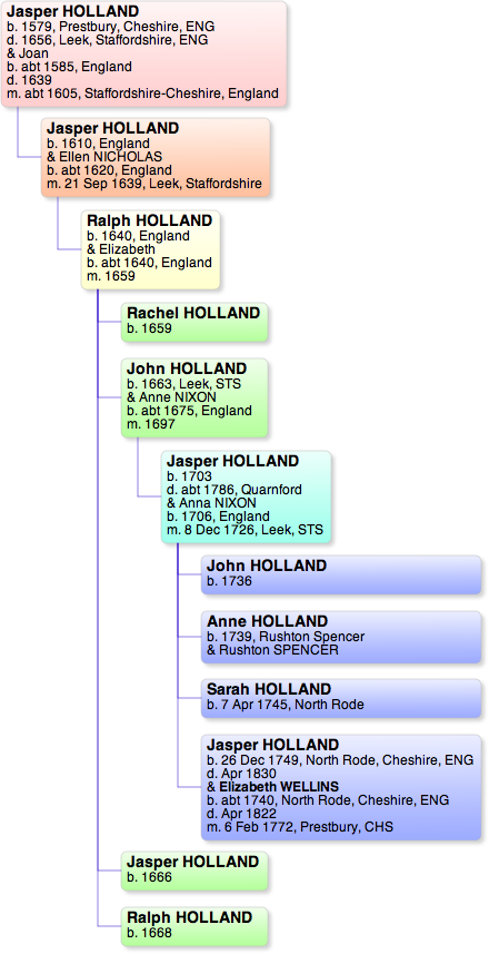 Early Holland Pedigree